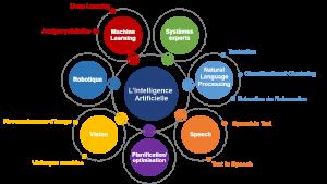 Panorama des domaines de l'IA