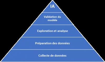 Pyramide des besoins IA